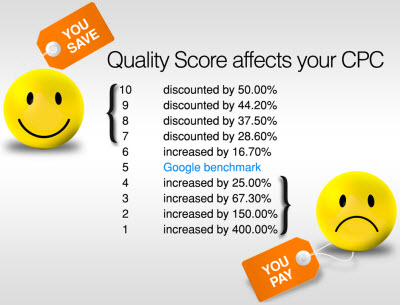 google adwords kwaliteitsscore vs minimum cpc bod