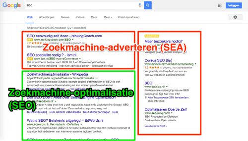 Zoekmachinemarketing = SEO + SEA