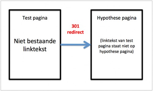 301 redirect anchor text test opzet - EdWords.nl