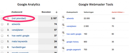 verschil Google Analytics en Google Webmaster Tools