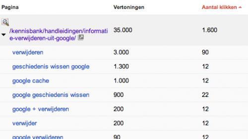 Voorbeeld Google Webmaster Tools rapportage per pagina