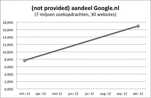 zoekwoord not provided aandeel Google.nl 2012