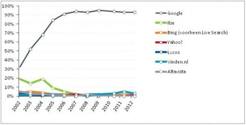 Marktaandeel zoekmachines Nederland 2012