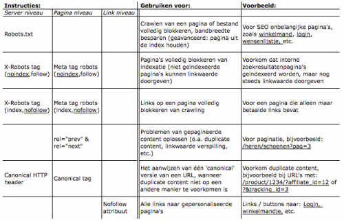 Zoekmachine instructies vs. SEO effect toelichting