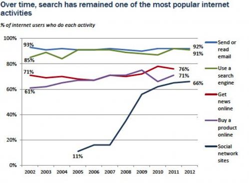 Internet gebruik 2002-2012