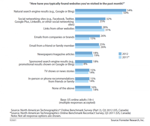 Research how consumers find websites organic search tops 2012