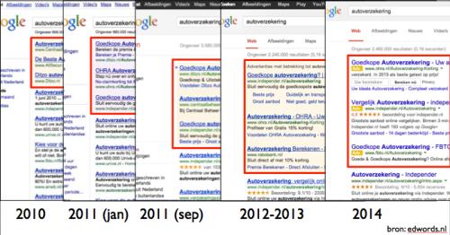 Google ads 2010-2014