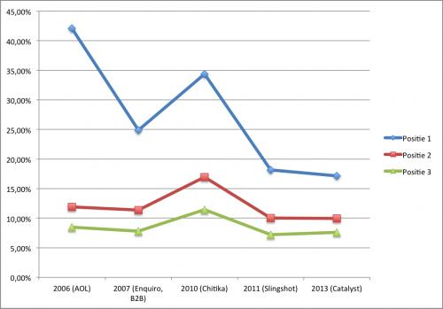 organic CTR 2006-2013