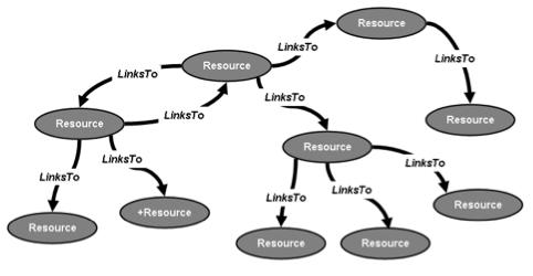 Afbeelding 2: het web zoals het begon: een door hyperlinks gekoppelde verzameling van documenten