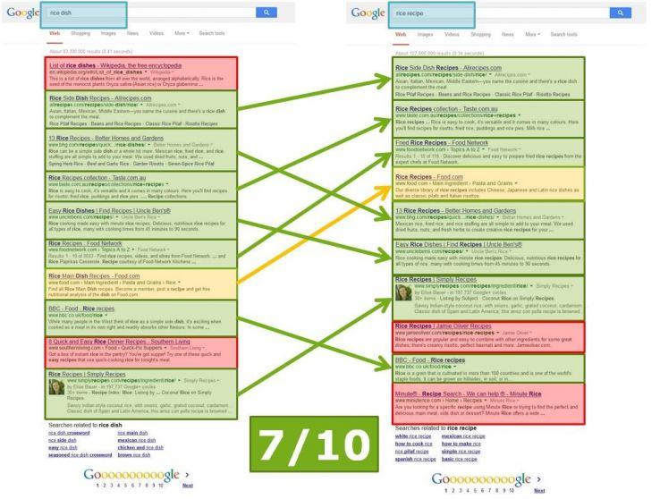 Afbeelding 8: post-Hummingbird - zoekresultaten vaak hetzelfde voor vergelijkbare zoekopdrachten
