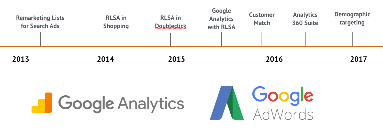Google AdWords nieuwe features 2013-2017